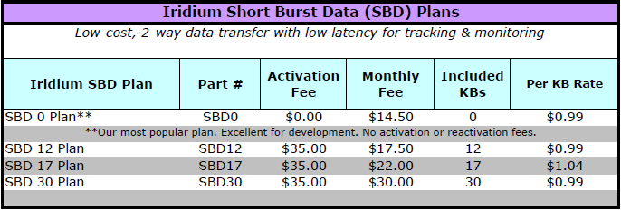 SBD Pricing